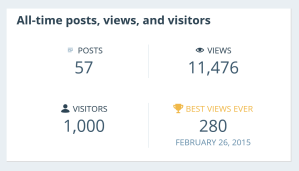 Wordpress stats 1,000 visitors Spey Art Group